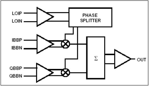 Block diagram of the AD8349 RF quadrature modulator