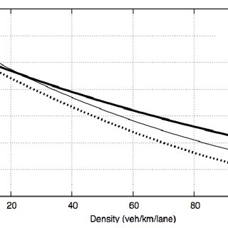 (PDF) Calibrating Speed-Density Functions for Mesoscopic