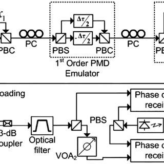 Block diagram of the simulated system. (Symbols: QM