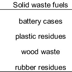 Comparison of the calorific values of various alternative