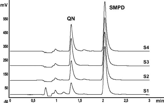 Representative chromatograms of the analysis of QN in