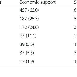 (PDF) Socio-cultural and economic factors influencing