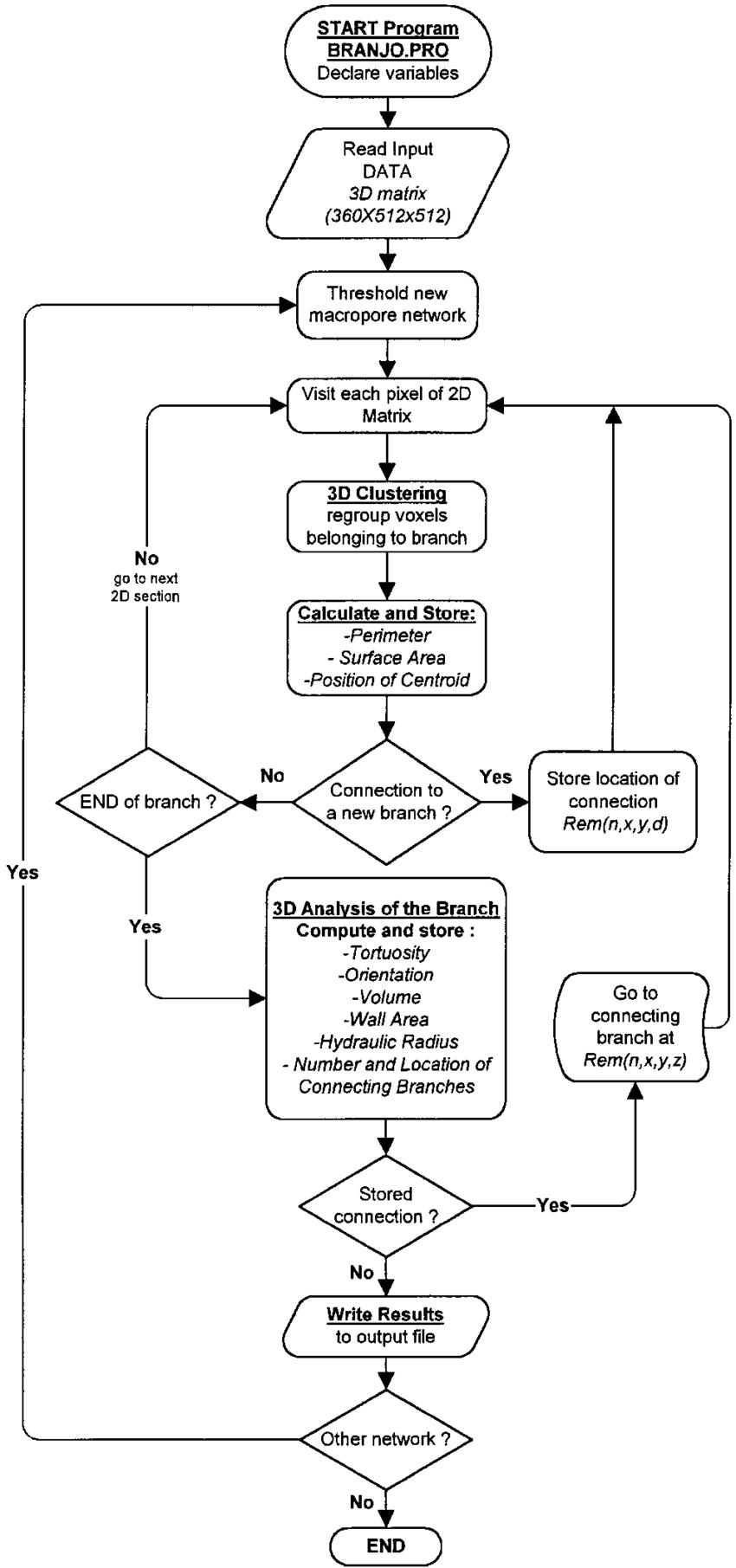medium resolution of flow diagram of the pv wave program branjo pro