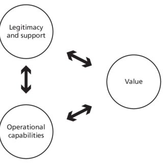 different types of governance arrangements, forms and