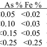 (PDF) Antimony Production and Commodites
