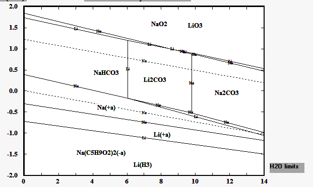demonstrates the stable range of lithium carbonate