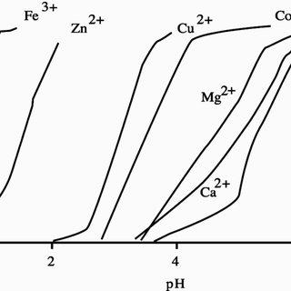 Potential pH equilibrium diagram for cobalt-water system