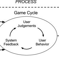 Game phases of eMedOffice adapted from Ulrich (2006) 29