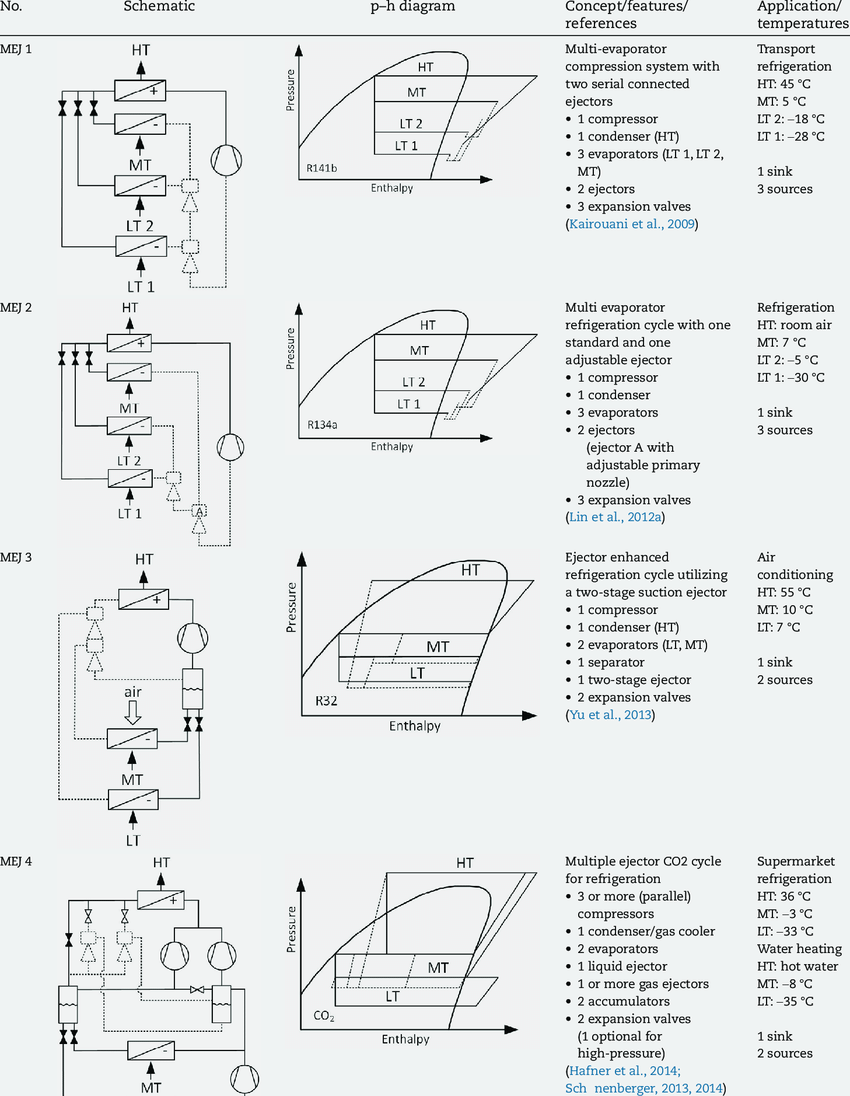medium resolution of  schematics and corresponding p h diagrams of various multiple ejector cycles