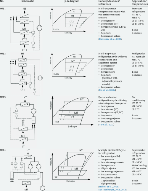 small resolution of  schematics and corresponding p h diagrams of various multiple ejector cycles