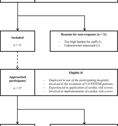 flow diagram of hospital and participant selection  [ 850 x 1257 Pixel ]