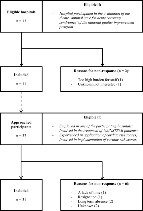 small resolution of flow diagram of hospital and participant selection