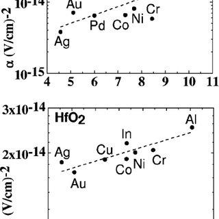 (PDF) Electrode oxygen-affinity influence on voltage