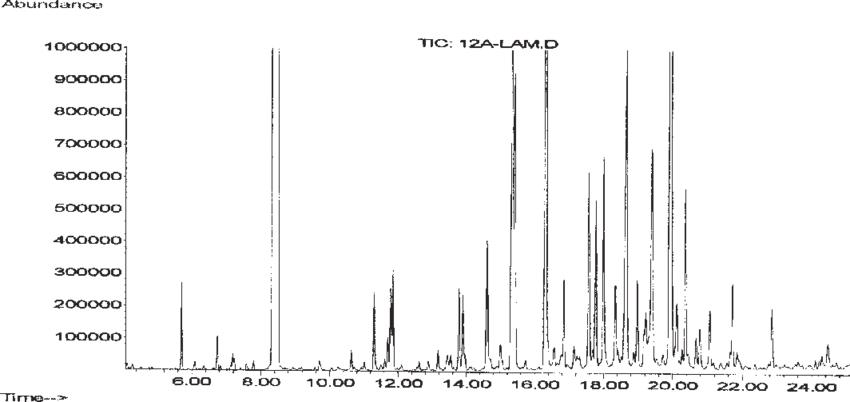 Gas chromatogram from the GC-MS analysis of the lemon
