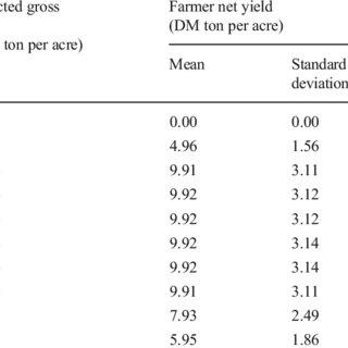 (PDF) Risk Versus Reward, a Financial Analysis of