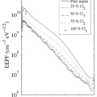 The atomic chlorine dependence on power for a pure