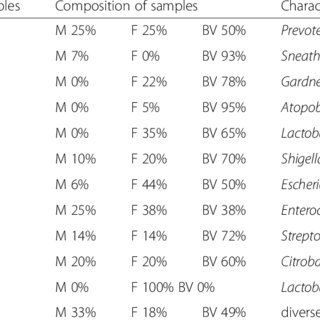Comparison between urine and vaginal fluid microbiota in