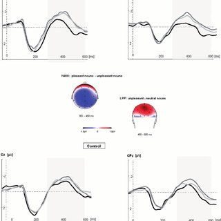 (PDF) Self-reference modulates the processing of emotional