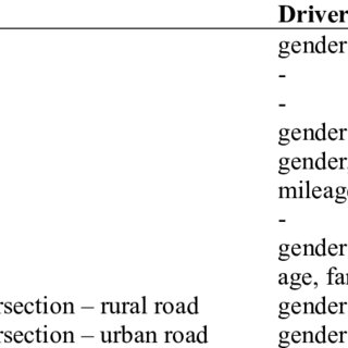 3: Sensor technologies for driver support systems (source