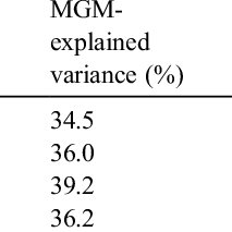 (PDF) The assessment of alexithymia: a critical review of