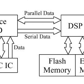 (PDF) The design of a Ka band satellite beacon receiver