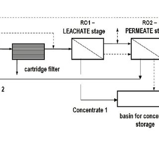 Simplified process flow diagram of the reverse osmosis
