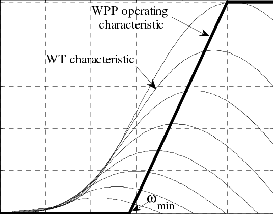 Wind Turbine characteristics and steady-state operating