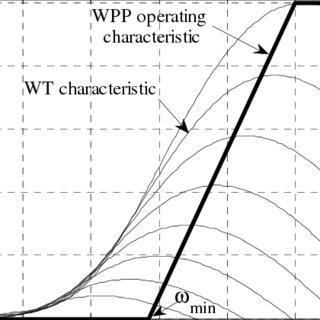 Wind Turbine characteristics and steady-state operating