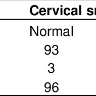 (PDF) Correlation Between Visual Inspection of the Cervix