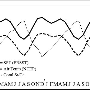 Monthly (a) SST, and (b) standardized SST data (monthly
