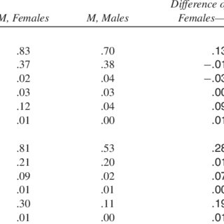 Paired Sample T-Tests of Male and Female Sources by