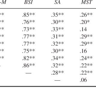 (PDF) Post-Deployment Readjustment Inventory: Reliability
