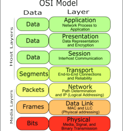 open systems interconnection osi reference model  [ 850 x 982 Pixel ]