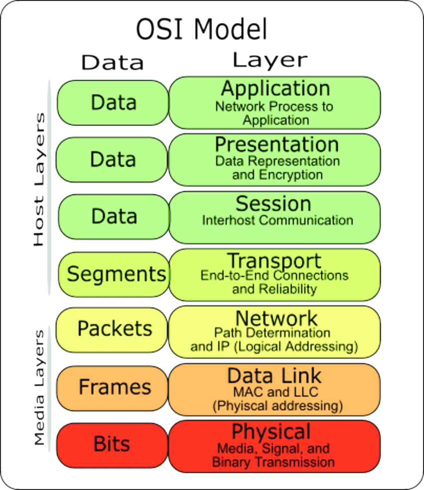 medium resolution of open systems interconnection osi reference model