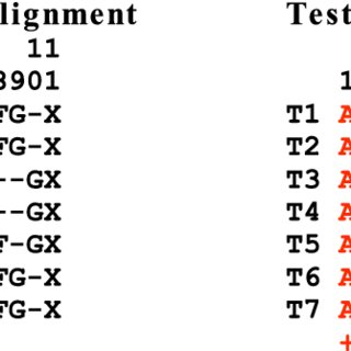 (PDF) Assessing Multiple Sequence Alignments Using Visual