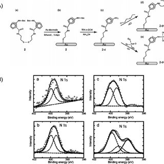 Schematic illustration of ordered nanocomposite electrodes