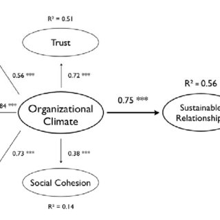 (PDF) The influence of organizational climate on