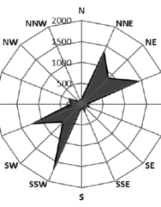 Wind direction charts also bogasrdenstaging rh