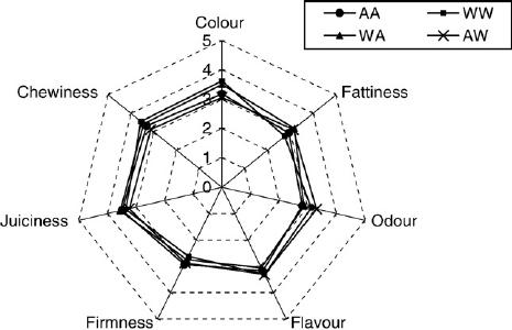 Spider web diagram for scores (1