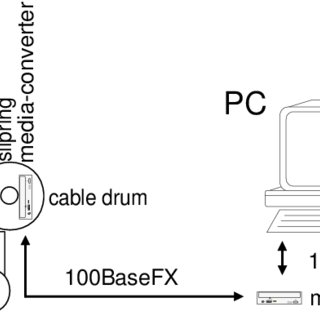 The components of the deployable glassfibre communication