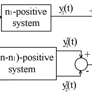 (PDF) State space representation of a class of MIMO