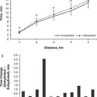 (PDF) Mild Dehydration and Cycling Performance During 5