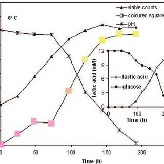(PDF) Development of a Microbial Time/Temperature