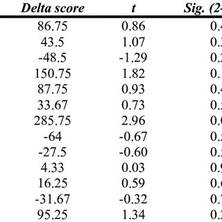 Results of second observational study: One-Way ANOVA of