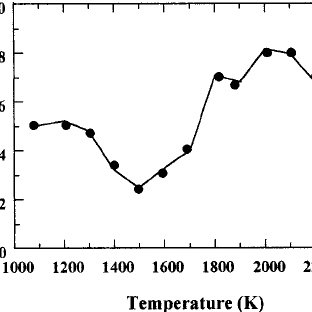 (PDF) Excimer Laser-Induced Temperature Field in Melting