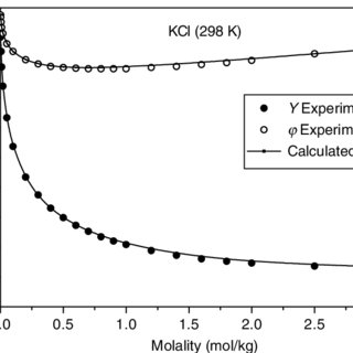4 Total and Partial Solubility Parameters (MPa 1=2 ) of