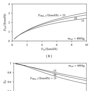 Flowsheet and control loops of the azeotrope separation