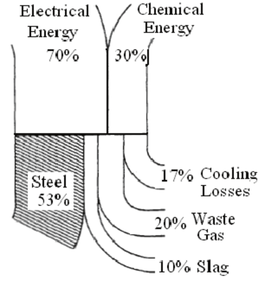 Energy patterns in an EAF A mid-sized modern steelmaking