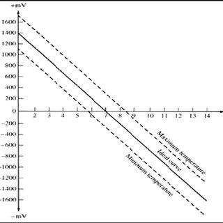 (PDF) Principles of analog signal conditioning, pp. 190