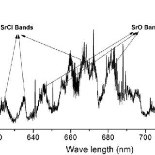 (PDF) Study of atomic and molecular emission spectra of Sr